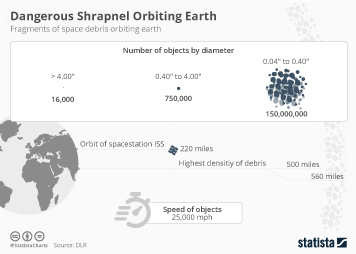 Dangerous Shrapnel Orbiting Earth