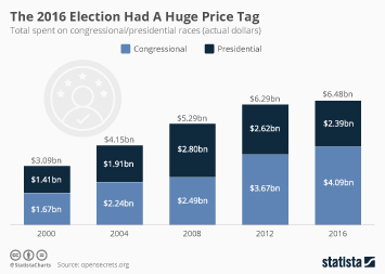 Infographic - The 2016 Election Had A Huge Price Tag