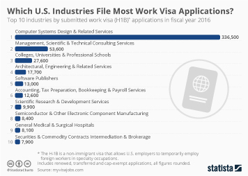 Infographic: Which U.S. Industries File Most Work Visa Applications   Statista