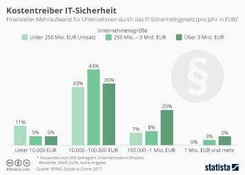 Infografik: Kostentreiber IT-Sicherheit | Statista