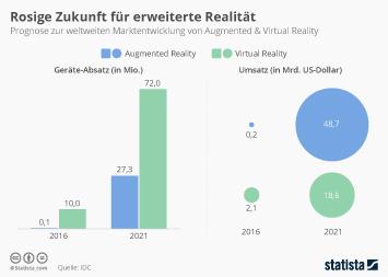 Infografik - Marktentwicklung von Augmented und Virtual Reality