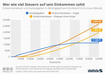 Infografik - Einkommensteuer Sozialabgaben Bruttolohn