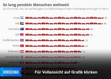 Infografik - So lang pendeln Menschen weltweit
