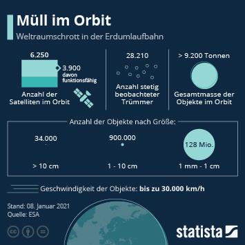 Infografik - Muelll in der Umlaufbahn der Erde