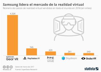 Infografía - ¿Quién lidera el mercado de la realidad virtual?