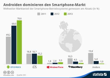 Infografik: Androiden dominieren den Smartphone-Markt | Statista