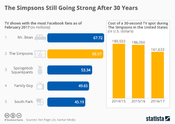 Infographic - 30 years simpsons facebook tv advertising cost