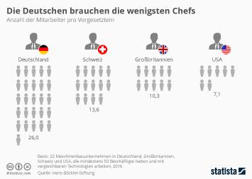 Infografik: Die Deutschen brauchen die wenigsten Chefs | Statista