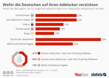 Wofür die Deutschen auf ihren Adblocker verzichten
