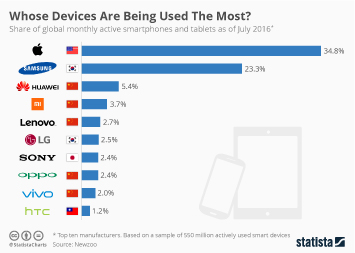Infographic - Whose Devices Are Being Used The Most?