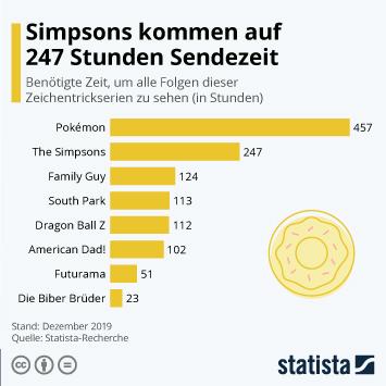 Infografik: 247 Stunden Simpsons und kein Ende in Sicht | Statista