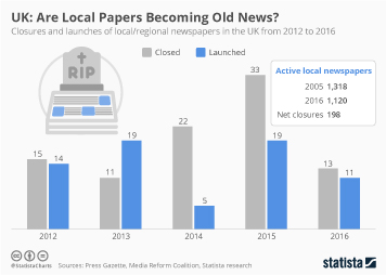 Infographic - UK: Are Local Papers Becoming Old News?
