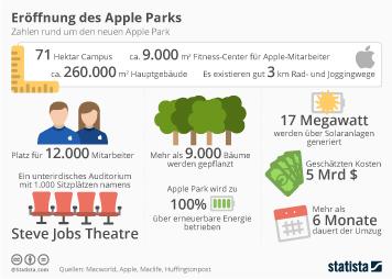 Infografik: Eröffnung des Apple Parks   Statista