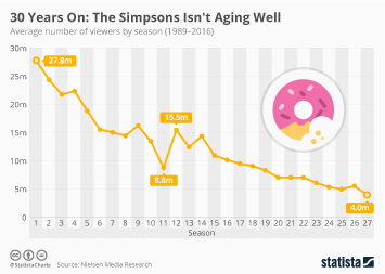 Infographic - 30 Years On: The Simpsons Isn't Aging Well