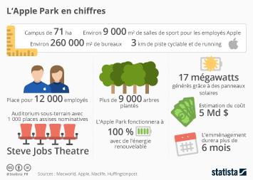 Infographie: L'Apple Park en chiffres | Statista