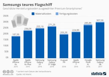 Infografik: Samsungs teures Flaggschiff | Statista