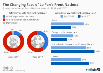 Infographic: The Changing Face of Le Pen's Front National | Statista
