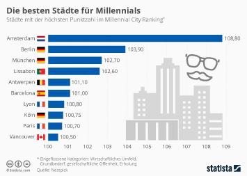 Infografik - Die besten Städte für Millennials