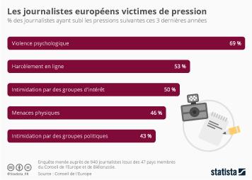 Infographie - Les journalistes européens victimes de pression