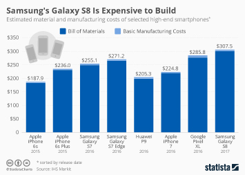 Infographic: Samsung's Galaxy S8 Is Expensive to Build | Statista