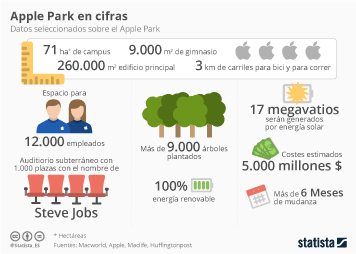 Infografía: Todo lo que tienes que saber sobre el Apple Park | Statista