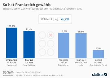 Infografik: So hat Frankreich gewählt | Statista
