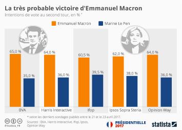 Infographie: La très probable victoire d'Emmanuel Macron | Statista