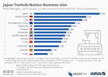 Infografik - fortschrittliche Technik Ranking  Made In Country Index