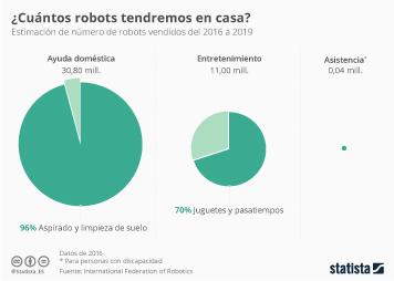 Infografía: Los robots que nos esperarán en casa | Statista