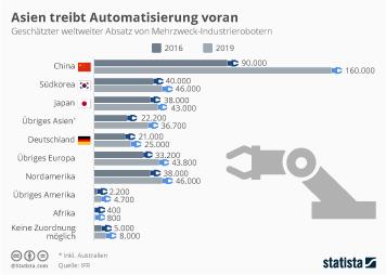Infografik -  weltweiter Absatz von Mehrzweck Industrierobotern