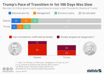 Infographic: Trumps Not Getting His Transition in Gear | Statista
