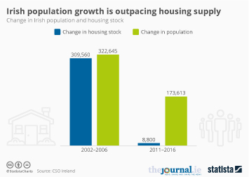 Infographic - Irish population growth is outpacing housing supply