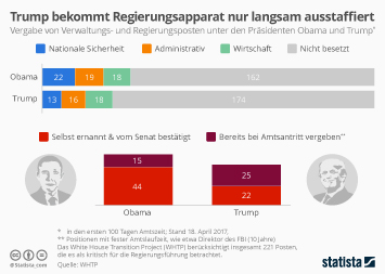 Infografik: Trump bekommt seinen Regierungsapparat nur langsam ausstaffiert | Statista