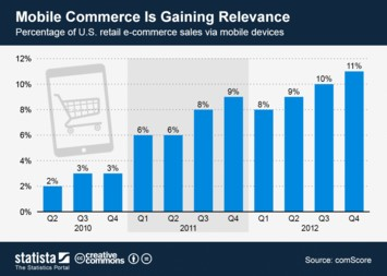 Infographic: Mobile Commerce Is Gaining Relevance | Statista