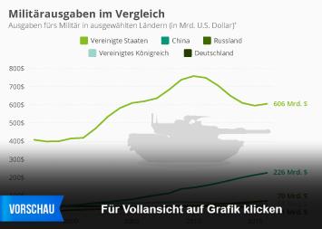 Infografik - Militaerausgaben im Vergleich