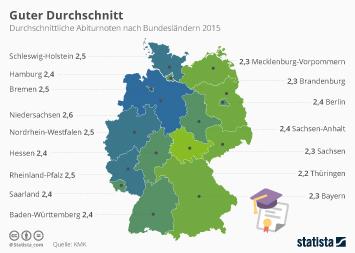Infografik - Durchschnittliche Abiturnote nach Bundeslaendern