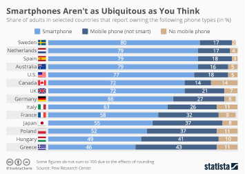 Infographic: Smartphones Aren't as Ubiquitous as You Think | Statista