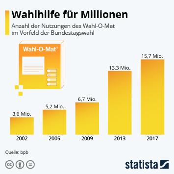 Infografik - Nutzungen des Wahl O Mat vor Wahlen seit 2002