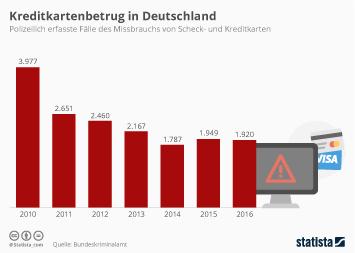 Kreditkartenbetrug in Deutschland