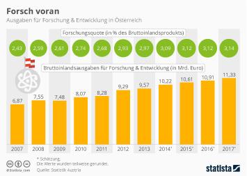 Infografik - Ausgaben für Forschung & Entwicklung in Österreich