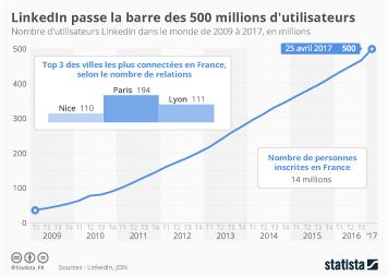 Infographie: LinkedIn passe la barre des 500 millions d'utilisateurs | Statista