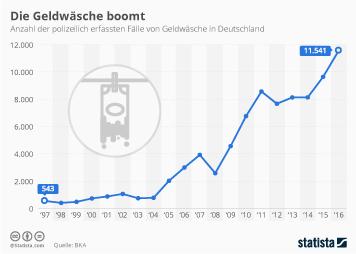 Infografik - polizeilich erfassten Faelle von Geldwaesche in Deutschland