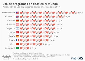 Infografía - El 15% de los españoles están suscritos a programas de citas de pago