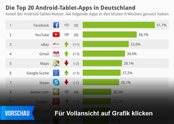 Infografik - Die Top 20 Android-Tablet-Apps in Deutschland