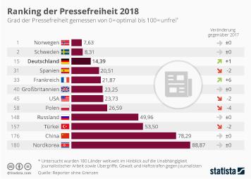 Infografik: Ranking der Pressefreiheit 2018 | Statista