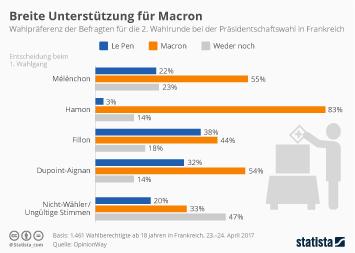 Infografik: Breite Unterstützung für Macron   Statista