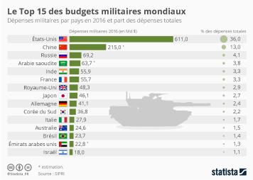 Infographie: Le Top 15 des budgets militaires mondiaux | Statista