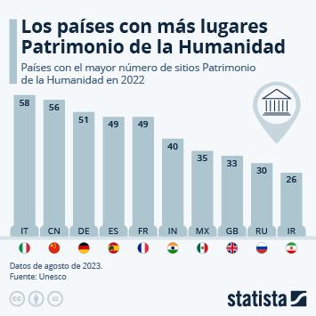 Enlace a España, tercer país con más lugares Patrimonio de la Humanidad Infografía