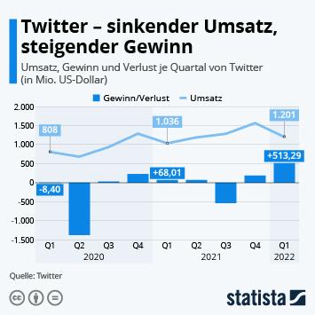 Infografik: Twitter erzielt 2020 Rekordumsatz | Statista