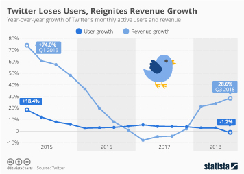 Infographic: Twitter Loses Users, Reignites Revenue Growth | Statista